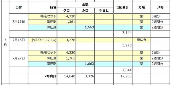 2015年7月分猫医療費
